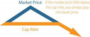 cap rate vs market price